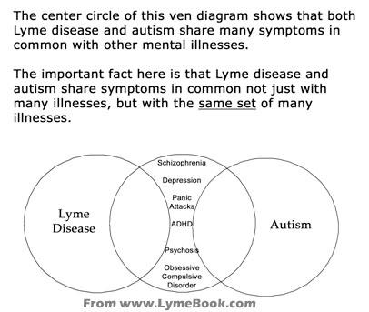 Lyme Disease & Schizophrenia, OCD, Bipolar
